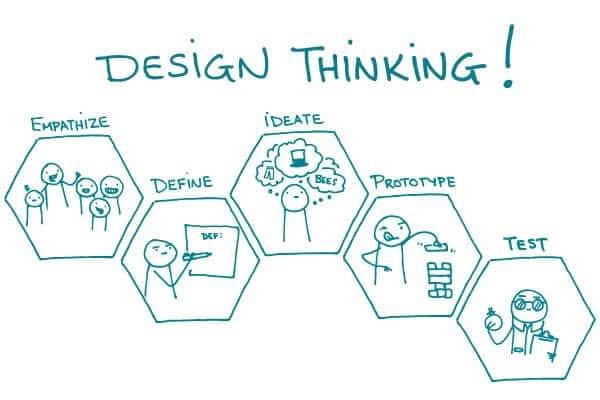 Design Thinking aplicado ao direito